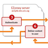 EZproxy Process Server