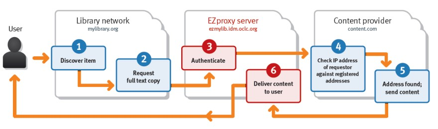 EZproxy process