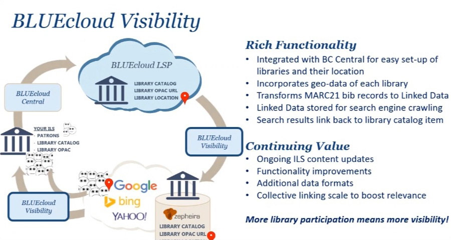 BLUEcloud Visibility Graphic