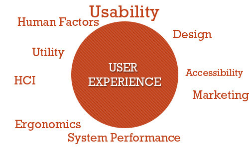 User Experience (Smashing Magazine)