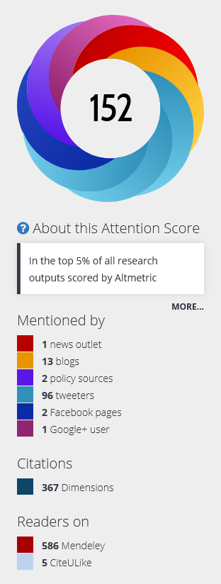 ProQuest Altmetric About this Attention Score